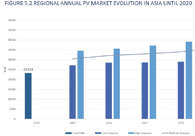 Growing global PV market close to 50 GW